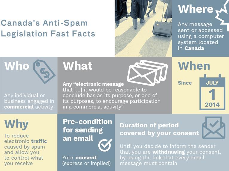 Canada's Anti-Spam Legislation summary